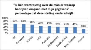 verint-vertrouwen-consumenten-persoonsgegevens-2015