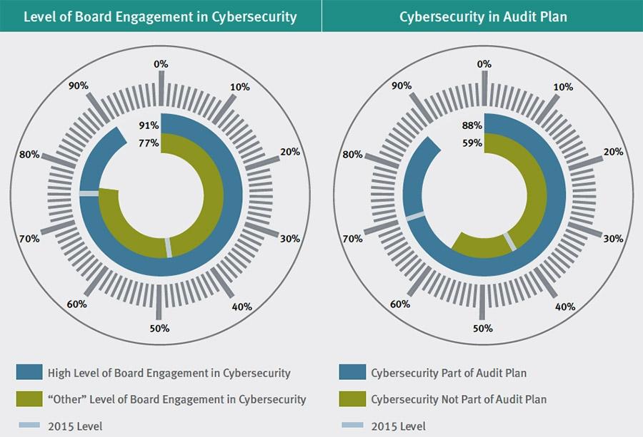 01-1460127183973_Interne-audit-functie-kan-cybersecurity-aanpak-versterken---1