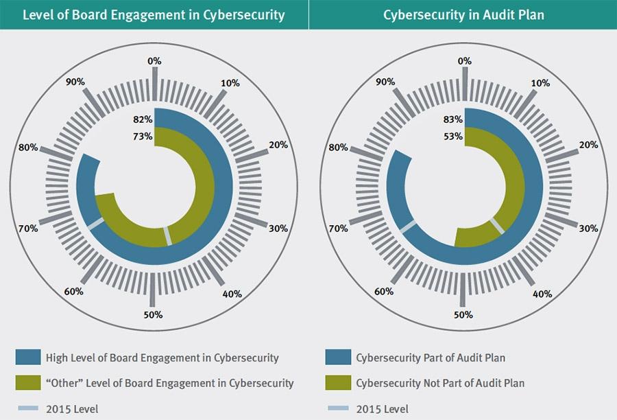 02-1460127192344_Interne-audit-functie-kan-cybersecurity-aanpak-versterken---2