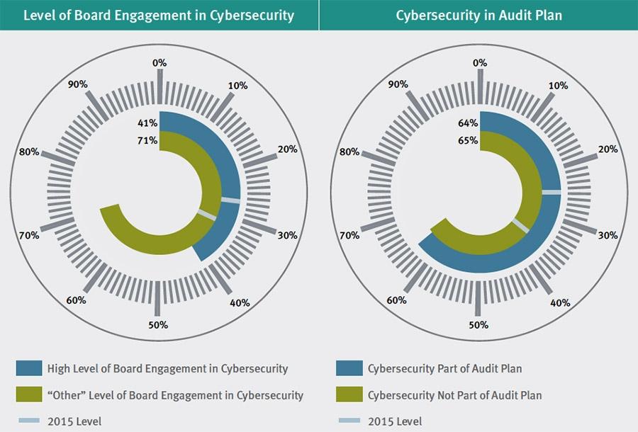 04-1460127210087_Interne-audit-functie-kan-cybersecurity-aanpak-versterken---4