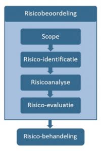 Blog_risicobeoordeling_01
